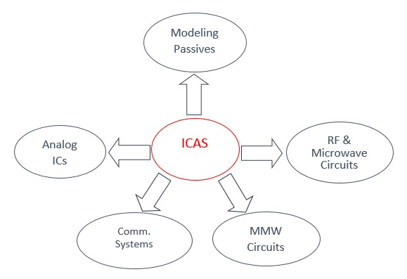 ICAS Overview – Bahria University