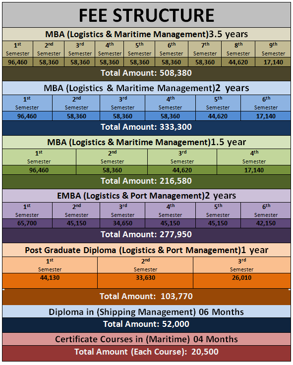 NCMPR Fee Structure